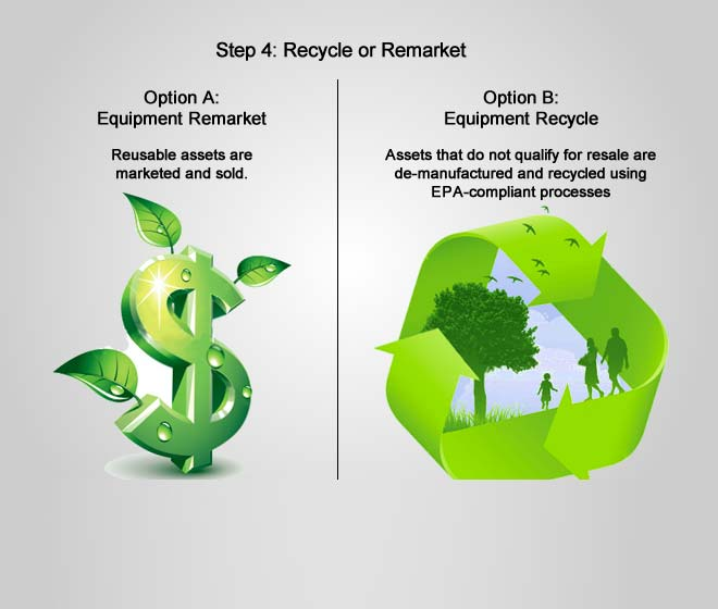 recycle or remarket